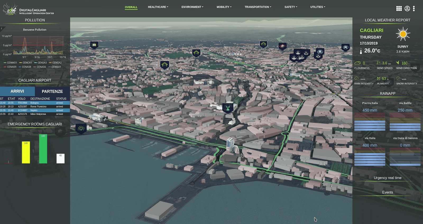 The 3D city model with various sensors