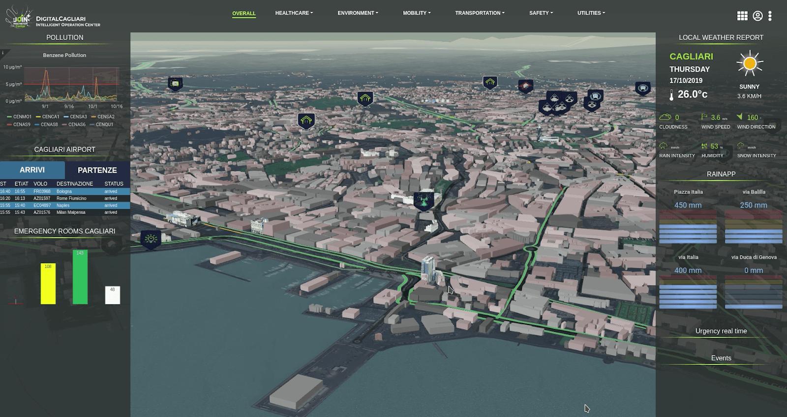 Il modello della città in 3D con i vari sensori